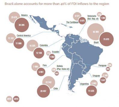 FDI Latinamerica Caribbean